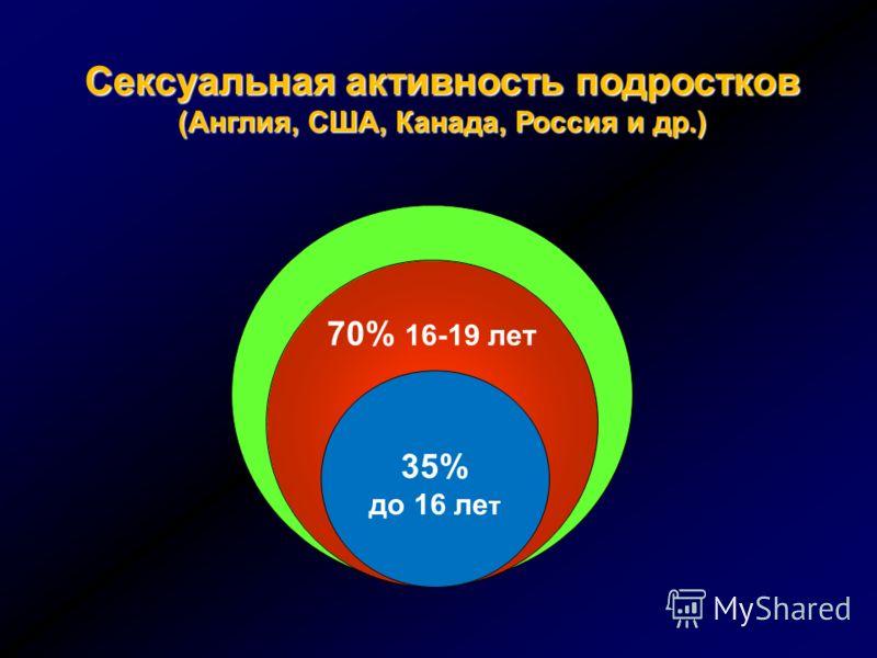 Сексуальная активность подростков (Англия, США, Канада, Россия и др.) 70% 16-19 лет 35% до 16 ле т
