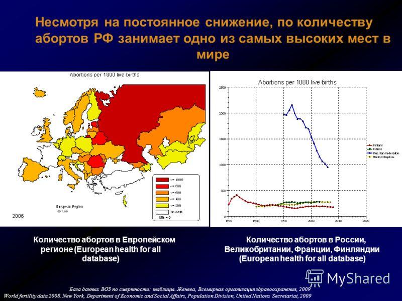 Несмотря на постоянное снижение, по количеству абортов РФ занимает одно из самых высоких мест в мире Количество абортов в Европейском регионе (European health for all database) Количество абортов в России, Великобритании, Франции, Финляндии (European
