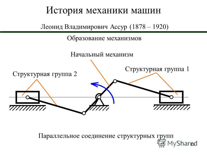 54 История механики машин Леонид Владимирович Ассур (1878 – 1920) Образование механизмов Начальный механизм Структурная группа 2 Параллельное соединение структурных групп Структурная группа 1