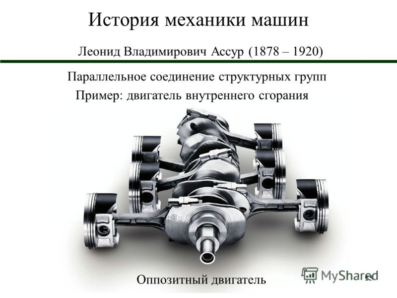 55 История механики машин Леонид Владимирович Ассур (1878 – 1920) Пример: двигатель внутреннего сгорания Параллельное соединение структурных групп Оппозитный двигатель