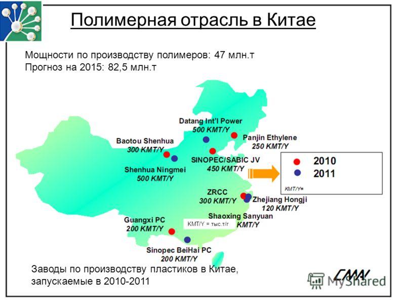 Заводы по производству пластиков в Китае, запускаемые в 2010-2011 KMT/Y = тыс.т/г Полимерная отрасль в Китае Мощности по производству полимеров: 47 млн.т Прогноз на 2015: 82,5 млн.т