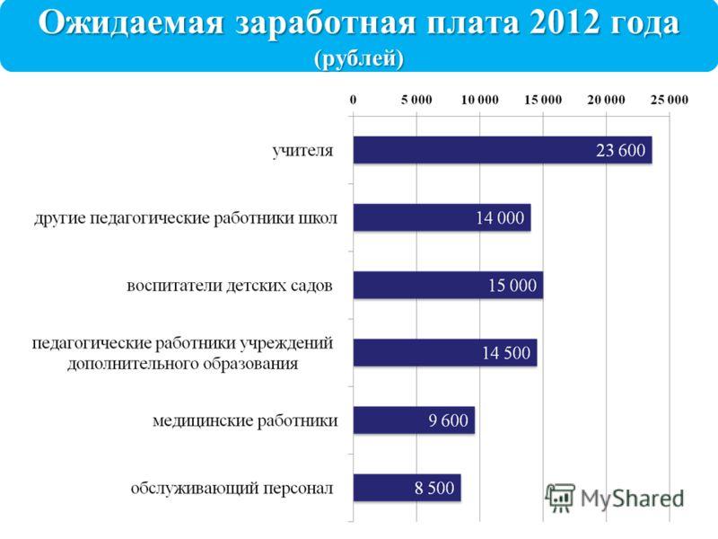 Ожидаемая заработная плата 2012 года (рублей)