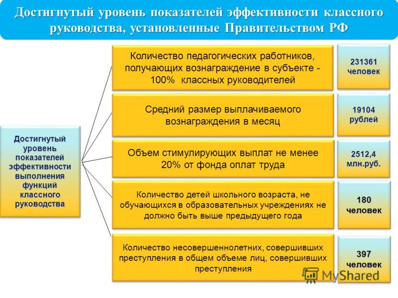 Достигнутый уровень показателей эффективности классного руководства, установленные Правительством РФ Средний размер выплачиваемого вознаграждения в месяц Количество педагогических работников, получающих вознаграждение в субъекте - 100% классных руков