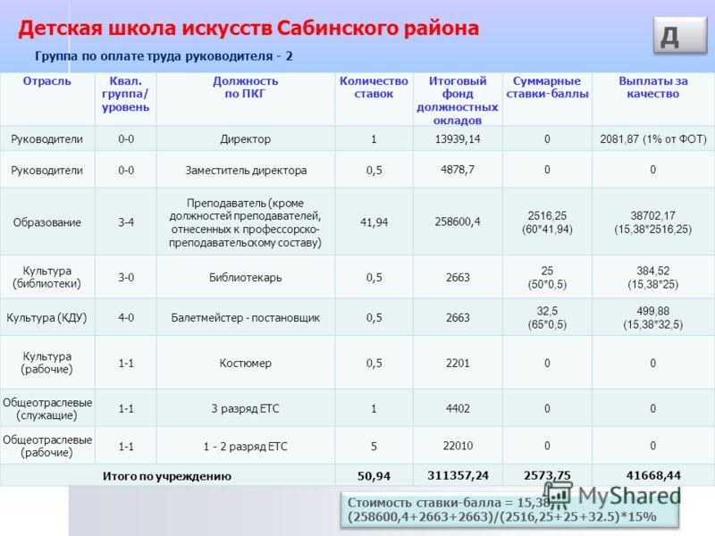 ОтрасльКвал. группа/ уровень Должность по ПКГ Количество ставок Итоговый фонд должностных окладов Суммарные ставки-баллы Выплаты за качество Руководители0-0Директор1 13939,14 02081,87 (1% от ФОТ) Руководители0-0Заместитель директора0,5 4878,7 00 Обра