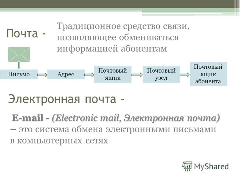 Почта - Электронная почта - Традиционное средство связи, позволяющее обмениваться информацией абонентам ПисьмоАдрес Почтовый ящик Почтовый узел Почтовый ящик абонента E-mail - (Electronic mail, Электронная почта) – это система обмена электронными пис
