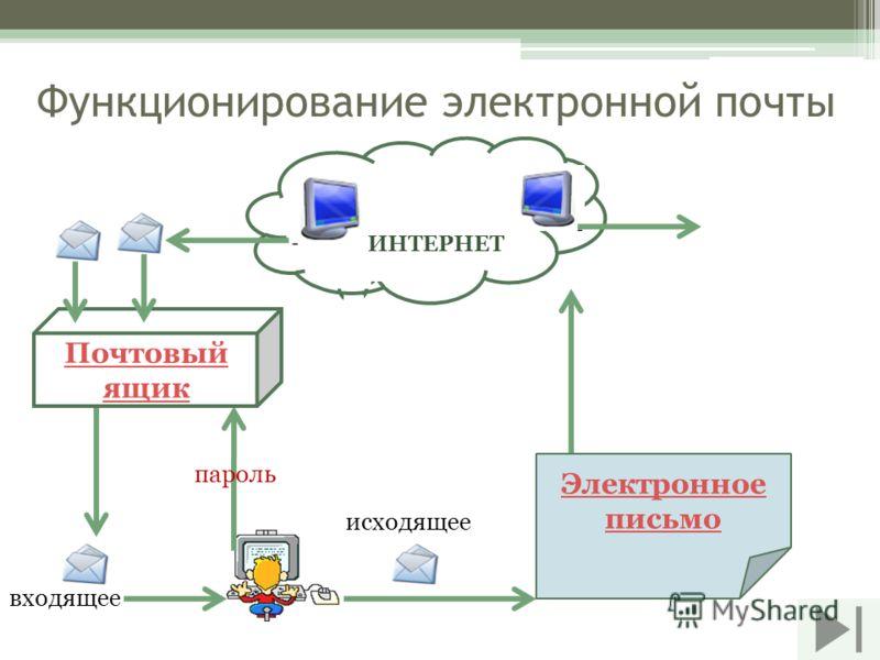 Функционирование электронной почты входящее ИНТЕРНЕТ Почтовый ящик исходящее пароль Электронное письмо