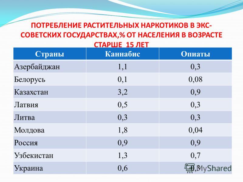 ПОТРЕБЛЕНИЕ РАСТИТЕЛЬНЫХ НАРКОТИКОВ В ЭКС- СОВЕТСКИХ ГОСУДАРСТВАХ,% ОТ НАСЕЛЕНИЯ В ВОЗРАСТЕ СТАРШЕ 15 ЛЕТ СтраныКаннабисОпиаты Азербайджан1,10,3 Белорусь0,10,08 Казахстан3,20,9 Латвия0,50,3 Литва0,3 Молдова1,80,04 Россия0,9 Узбекистан1,30,7 Украина0,