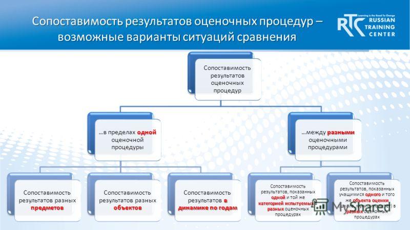 Сопоставимость результатов оценочных процедур – возможные варианты ситуаций сравнения Сопоставимость результатов оценочных процедур одной …в пределах одной оценочной процедуры предметов Сопоставимость результатов разных предметов объектов Сопоставимо