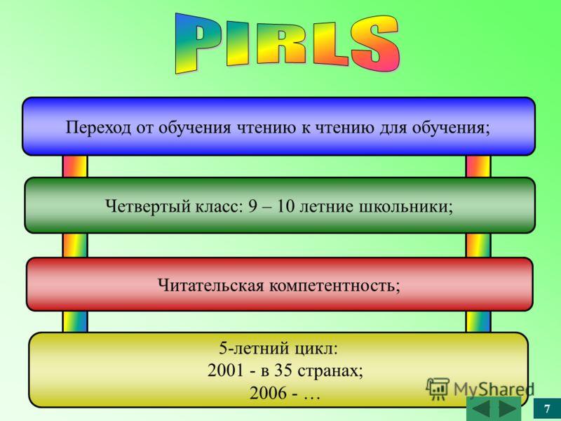 Переход от обучения чтению к чтению для обучения; Четвертый класс: 9 – 10 летние школьники; Читательская компетентность; 5-летний цикл: 2001 - в 35 странах; 2006 - … 7