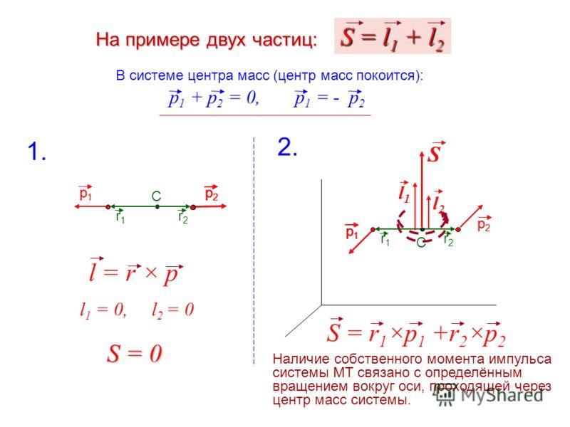 r1r1 r2r2На примере двух частиц: В системе центра масс (центр масс покоится): p 1 + p 2 = 0,p 1 = - p 2 C p1p1 p2p2 p1p1 p2p2 C r1r1 r2r2 S = l 1 + l 2 p1p1 p2p2 l 1 = 0, l 2 = 0 1. S = 0 2. l1l1 l2l2 S S = r 1 ×p 1 +r 2 ×p 2 p2p2 p1p1 l = r × p Нали