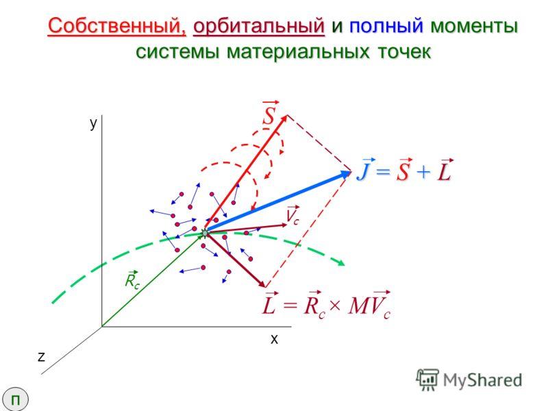 Собственный, орбитальный и полный моменты системы материальных точек RcRc VcVc S J = S + L L = R c × MV c y x z п