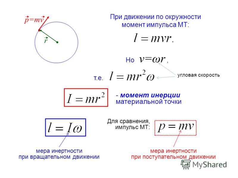 При движении по окружности момент импульса МТ: p=mv r - момент инерции материальной точки Но v=ωr, Для сравнения, импульс МТ: угловая скорость т.е. мера инертности при вращательном движении мера инертности при поступательном движении
