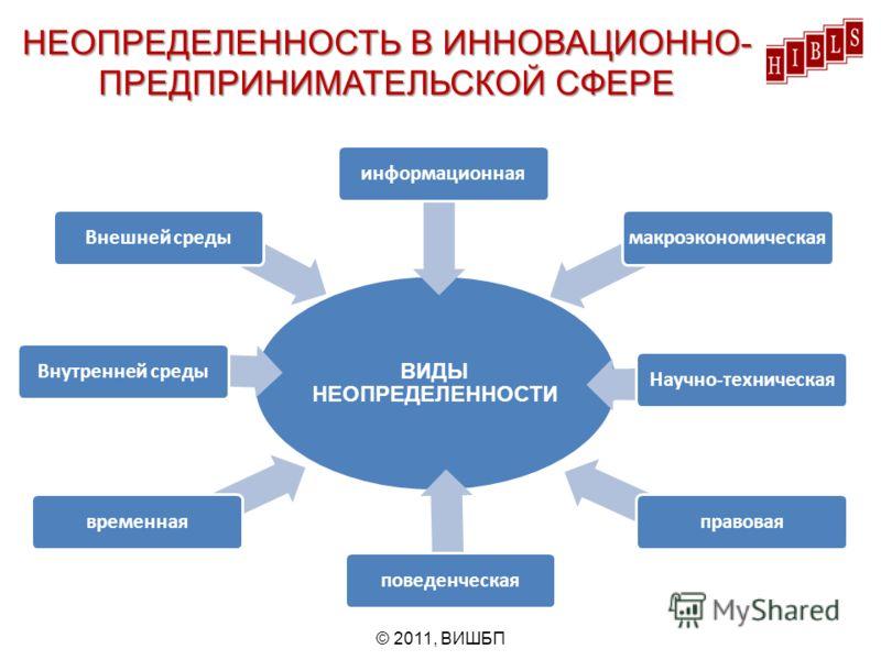 ВИДЫ НЕОПРЕДЕЛЕННОСТИ информационнаявременнаяВнутренней средыВнешней средымакроэкономическаяНаучно-техническаяправоваяповеденческая НЕОПРЕДЕЛЕННОСТЬ В ИННОВАЦИОННО- ПРЕДПРИНИМАТЕЛЬСКОЙ СФЕРЕ © 2011, ВИШБП