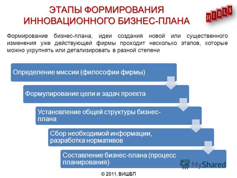 Определение миссии (философии фирмы)Формулирование цели и задач проекта Установление общей структуры бизнес- плана Сбор необходимой информации, разработка нормативов Составление бизнес-плана (процесс планирования) Формирование бизнес-плана, идеи созд