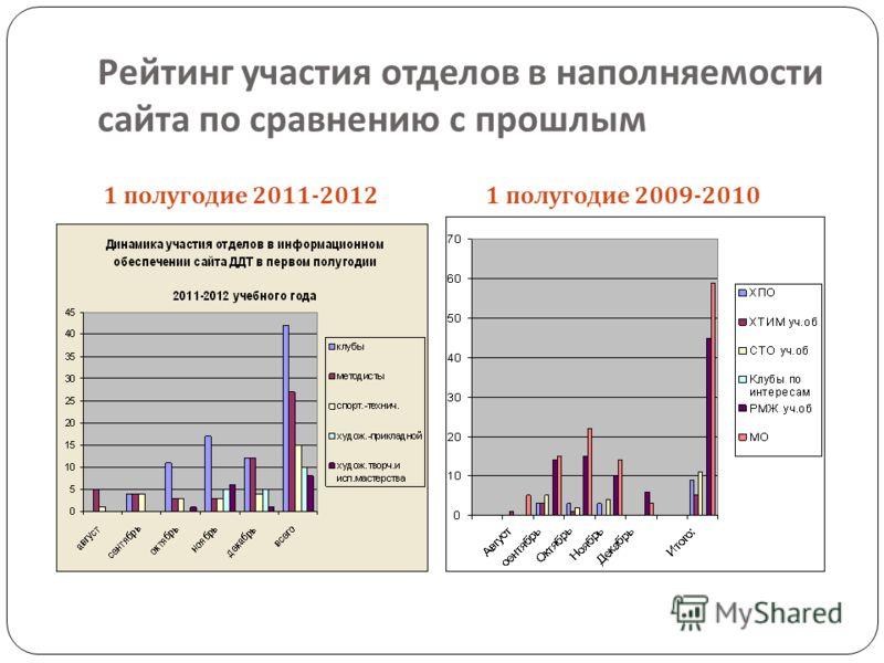 Рейтинг участия отделов в наполняемости сайта по сравнению с прошлым 1 полугодие 2011-2012 1 полугодие 2009-2010