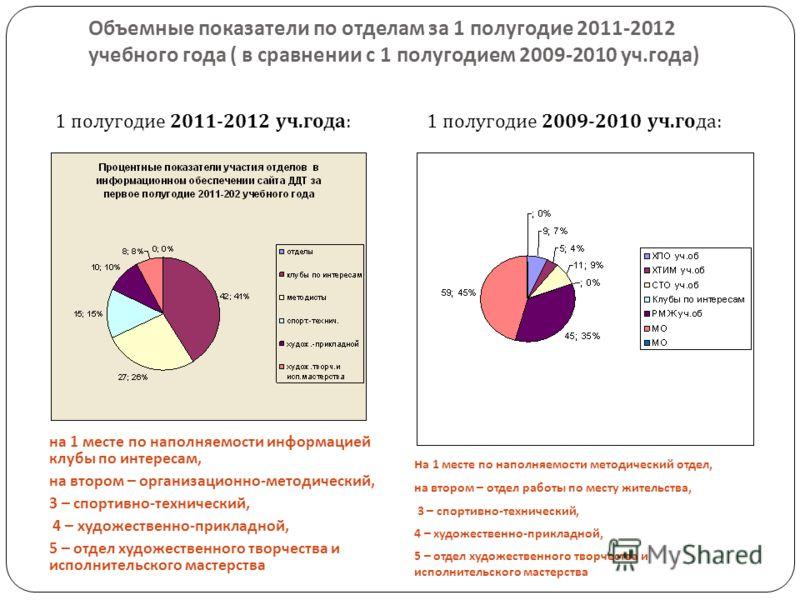 Объемные показатели по отделам за 1 полугодие 2011-2012 учебного года ( в сравнении с 1 полугодием 2009-2010 уч. года ) на 1 месте по наполняемости информацией клубы по интересам, на втором – организационно - методический, 3 – спортивно - технический