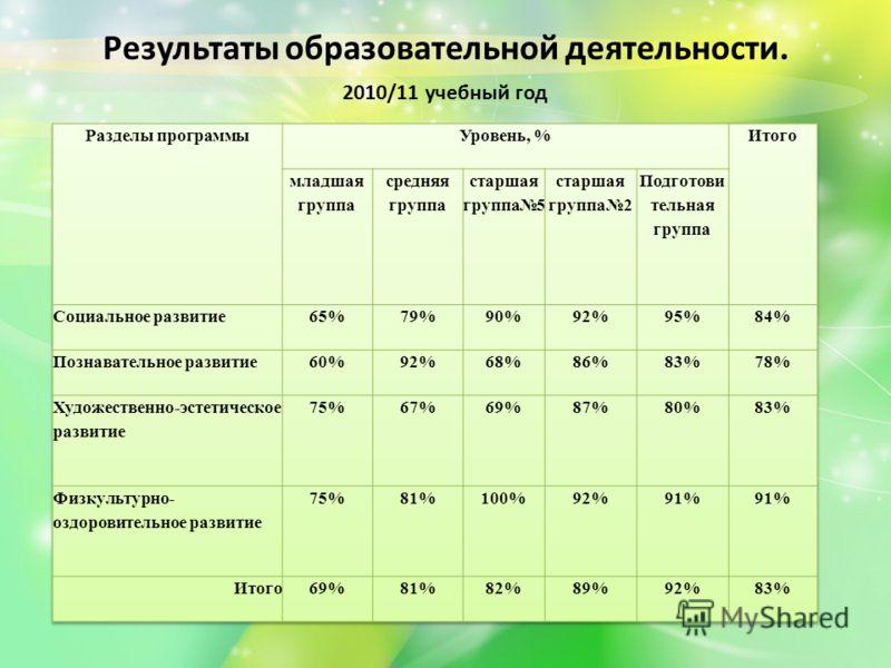 Результаты образовательной деятельности. 2010/11 учебный год