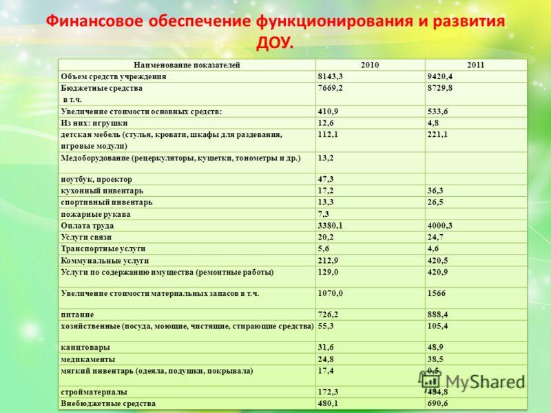 Финансовое обеспечение функционирования и развития ДОУ.