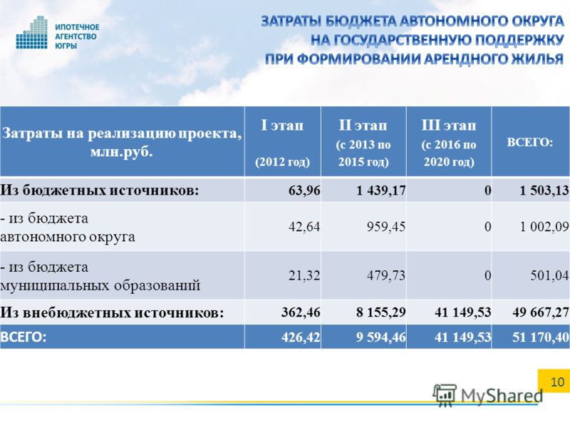 10 Затраты на реализацию проекта, млн.руб. I этап (2012 год) II этап (с 2013 по 2015 год) III этап (с 2016 по 2020 год) ВСЕГО: Из бюджетных источников: 63,961 439,1701 503,13 - из бюджета автономного округа 42,64959,4501 002,09 - из бюджета муниципал