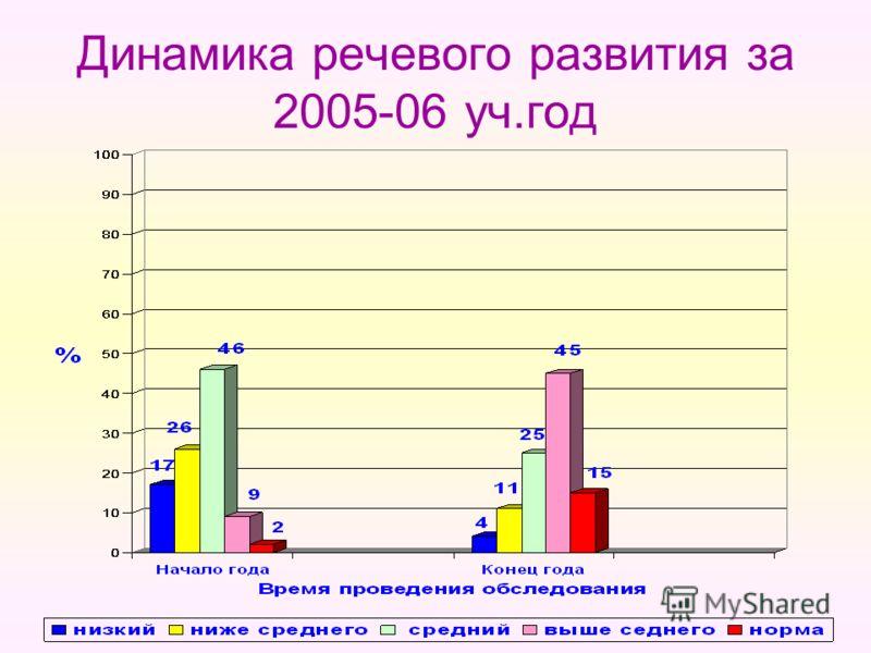 Динамика речевого развития за 2005-06 уч.год