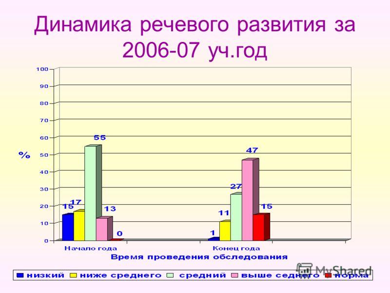 Динамика речевого развития за 2006-07 уч.год