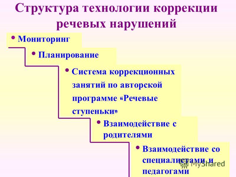 Структура технологии коррекции речевых нарушений Мониторинг Система коррекционных занятий по авторской программе « Речевые ступеньки » Планирование Взаимодействие с родителями Взаимодействие со специалистами и педагогами