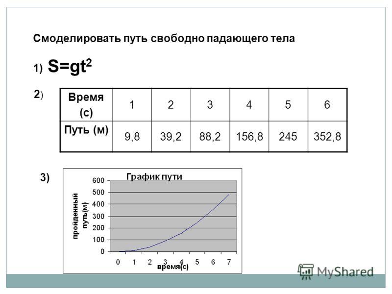 Смоделировать путь свободно падающего тела 1) S=gt 2 2)2)2)2) Время (с) 123456 Путь (м) 9,839,288,2156,8245352,8 3)