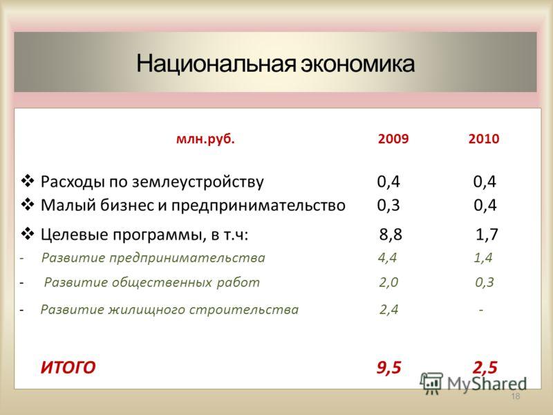 млн.руб. 2009 2010 Расходы по землеустройству 0,4 0,4 Малый бизнес и предпринимательство 0,3 0,4 Целевые программы, в т.ч: 8,8 1,7 - Развитие предпринимательства 4,4 1,4 - Развитие общественных работ 2,0 0,3 -Развитие жилищного строительства 2,4 - ИТ