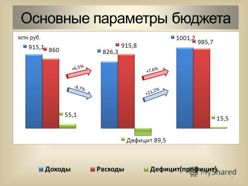 Основные параметры бюджета 2 млн.руб.