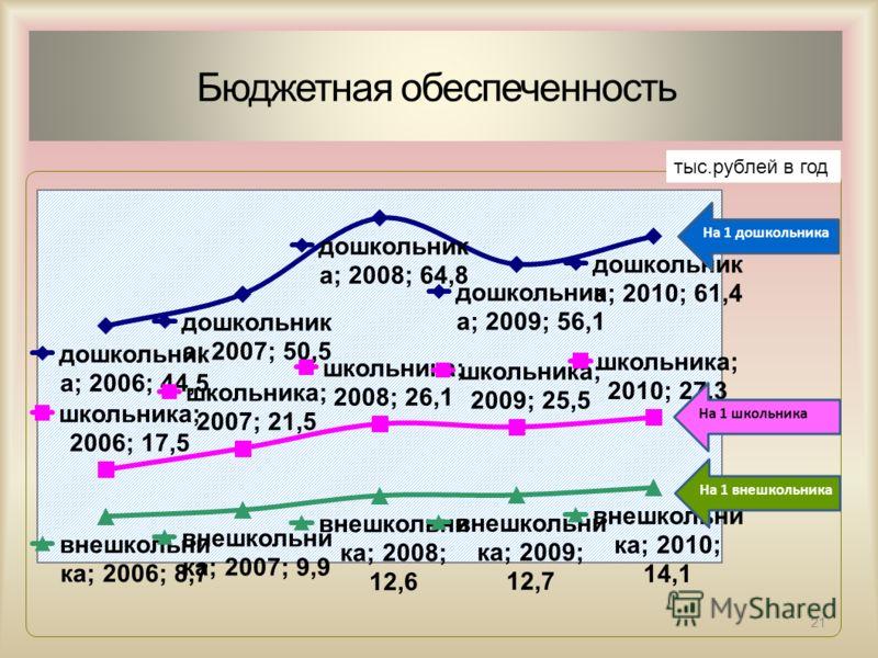 21 Бюджетная обеспеченность тыс.рублей в год