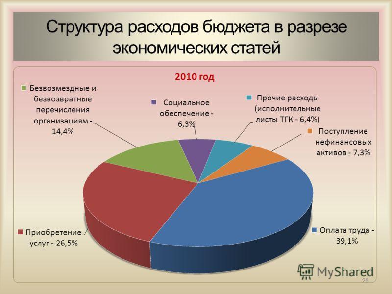 25 Структура расходов бюджета в разрезе экономических статей