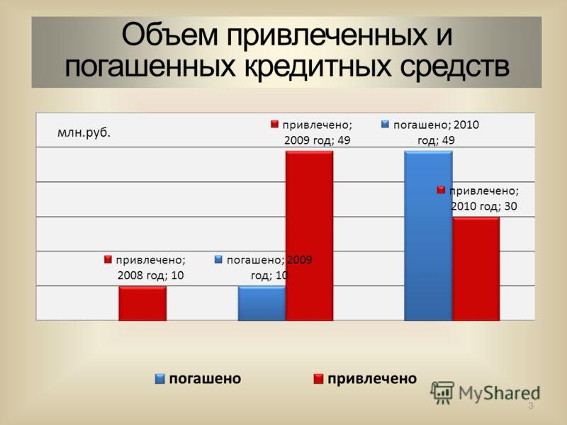 Объем привлеченных и погашенных кредитных средств 3