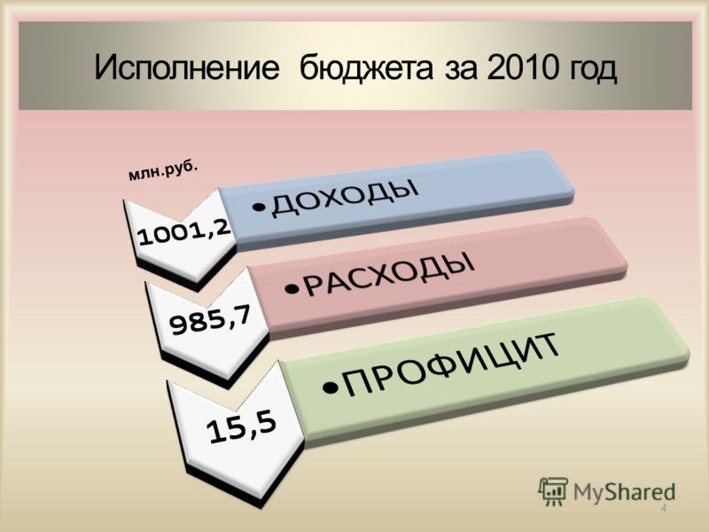 Исполнение бюджета за 2010 год млн.руб. 4
