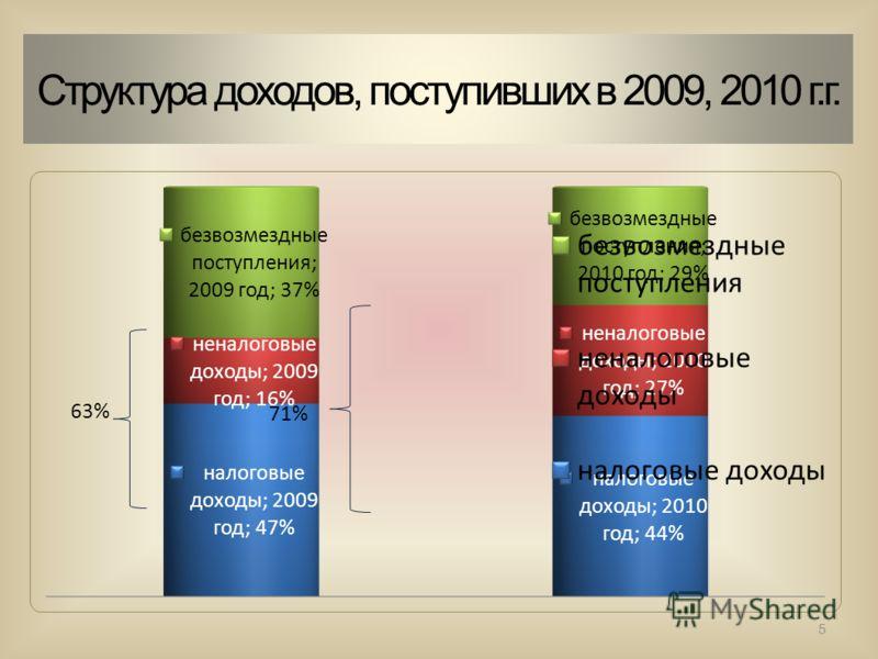 Структура доходов, поступивших в 2009, 2010 г.г. 5