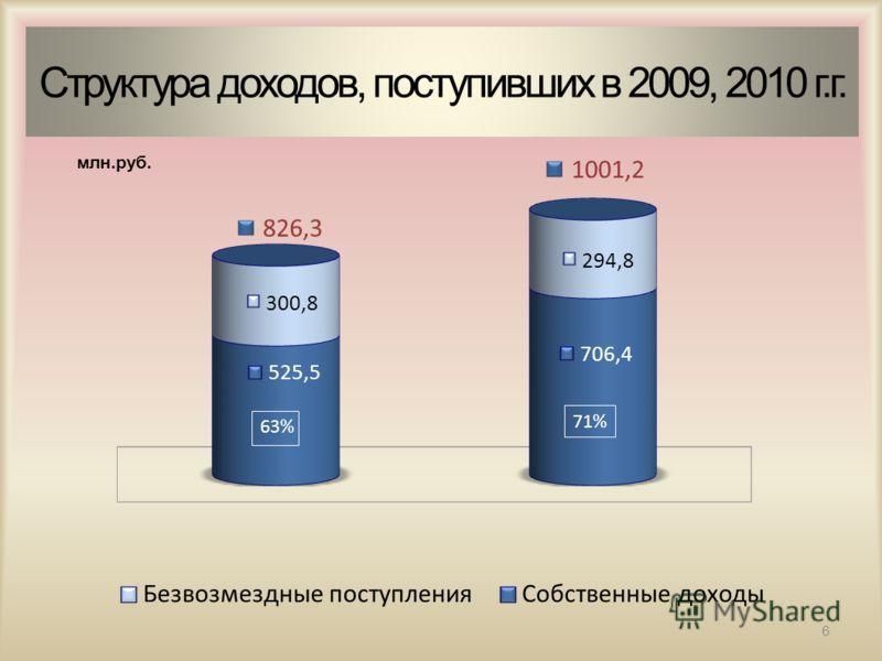 млн.руб. 6 Структура доходов, поступивших в 2009, 2010 г.г.