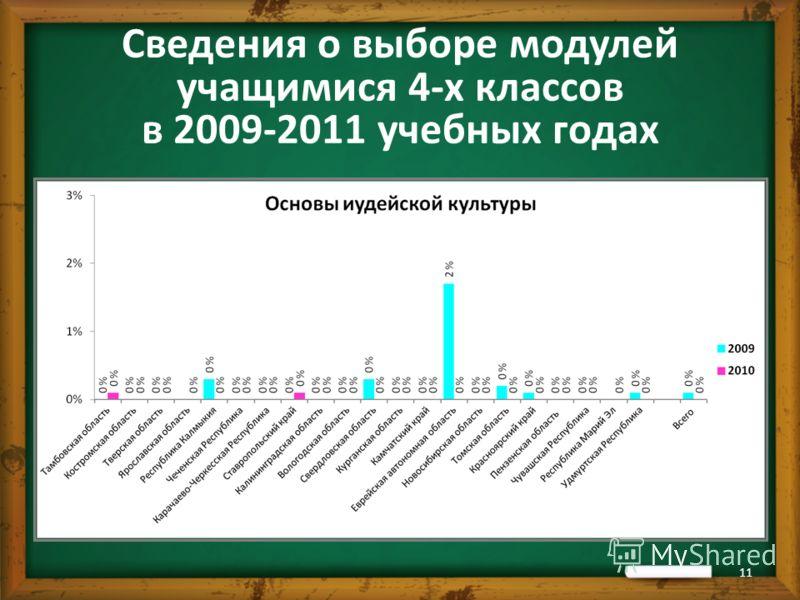 Сведения о выборе модулей учащимися 4-х классов в 2009-2011 учебных годах 11
