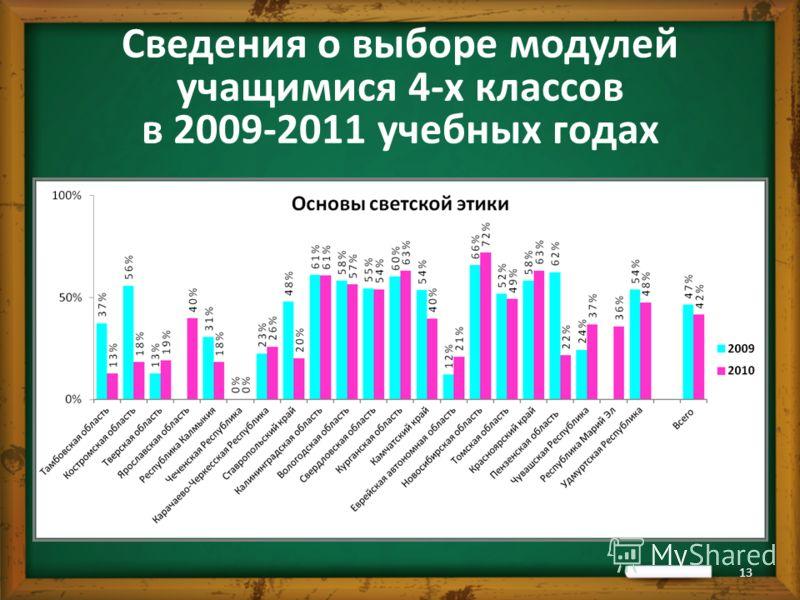 Сведения о выборе модулей учащимися 4-х классов в 2009-2011 учебных годах 13