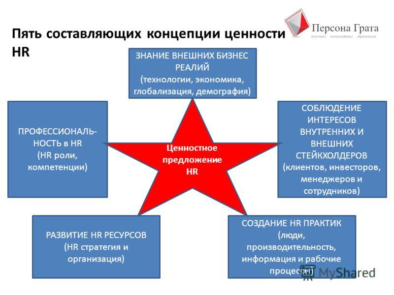 Пять составляющих концепции ценности HR ЗНАНИЕ ВНЕШНИХ БИЗНЕС РЕАЛИЙ (технологии, экономика, глобализация, демография) ПРОФЕССИОНАЛЬ- НОСТЬ в HR (HR роли, компетенции) СОБЛЮДЕНИЕ ИНТЕРЕСОВ ВНУТРЕННИХ И ВНЕШНИХ СТЕЙКХОЛДЕРОВ (клиентов, инвесторов, мен