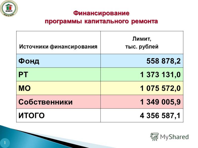1 Финансирование программы капитального ремонта Источники финансирования Лимит, тыс. рублей Фонд558 878,2 РТ1 373 131,0 МО1 075 572,0 Собственники1 349 005,9 ИТОГО4 356 587,1