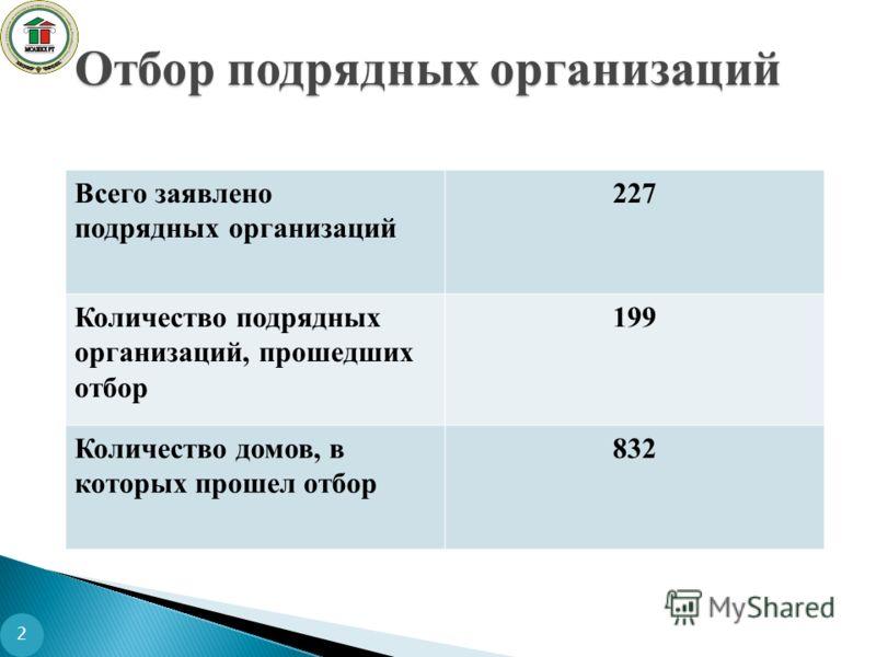 2 Отбор подрядных организаций Всего заявлено подрядных организаций 227 Количество подрядных организаций, прошедших отбор 199 Количество домов, в которых прошел отбор 832