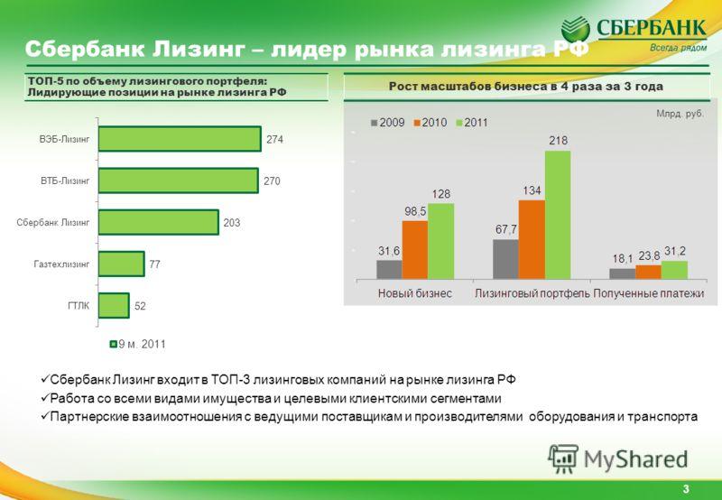 Сбербанк Лизинг – лидер рынка лизинга РФ 3 Млрд. руб. Рост масштабов бизнеса в 4 раза за 3 года ТОП-5 по объему лизингового портфеля: Лидирующие позиции на рынке лизинга РФ Сбербанк Лизинг входит в ТОП-3 лизинговых компаний на рынке лизинга РФ Работа