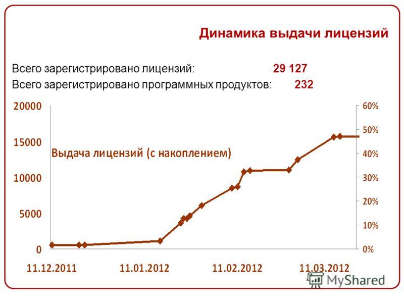 Динамика выдачи лицензий Всего зарегистрировано лицензий:29 127 Всего зарегистрировано программных продуктов: 232