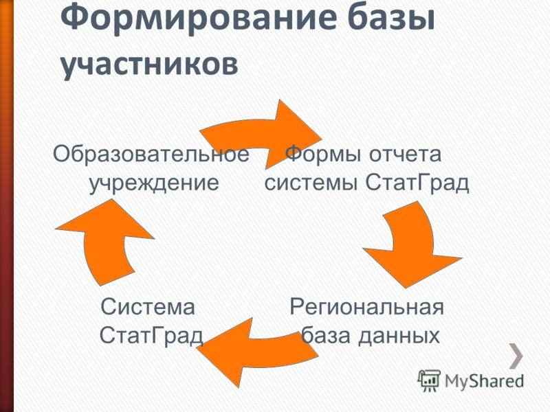 Формы отчета системы СтатГрад Региональная база данных Система СтатГрад Образовательное учреждение