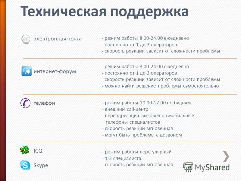электронная почта интернет-форум телефон ICQ Skype - режим работы 8.00-24.00 ежедневно - постоянно от 1 до 3 операторов - скорость реакции зависит от сложности проблемы - режим работы 10.00-17.00 по будням - внешний call-центр - переадресация вызовов