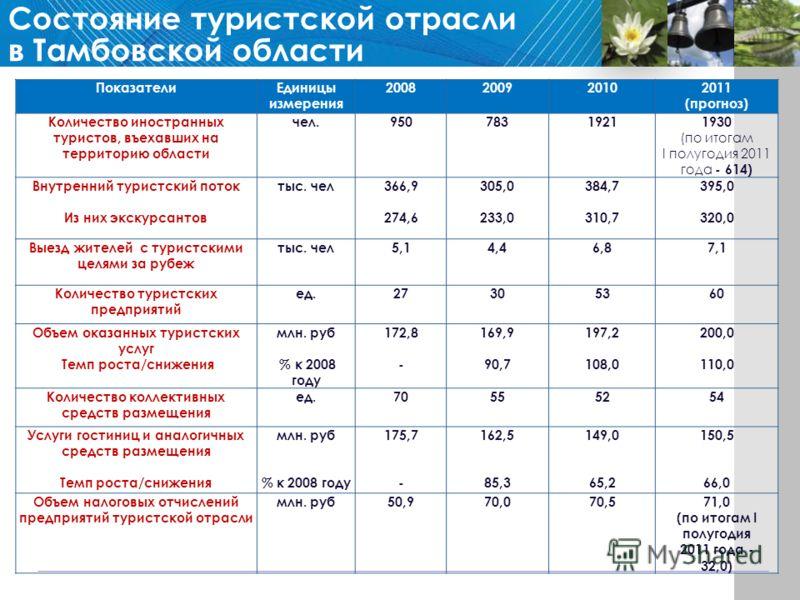 ПоказателиЕдиницы измерения 2008200920102011 (прогноз) Количество иностранных туристов, въехавших на территорию области чел.95078319211930 (по итогам I полугодия 2011 года - 614) Внутренний туристский поток Из них экскурсантов тыс. чел366,9 274,6 305