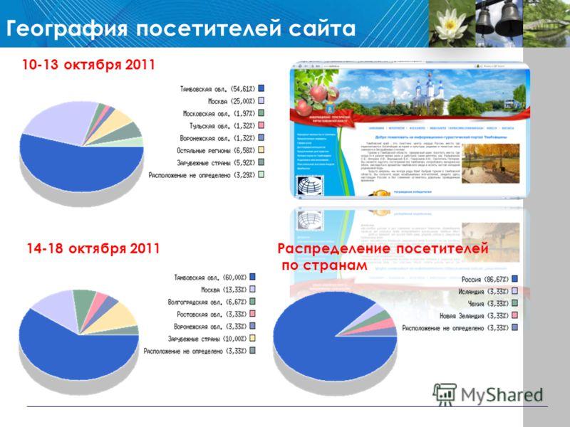География посетителей сайта 10-13 октября 2011 14-18 октября 2011Распределение посетителей по странам