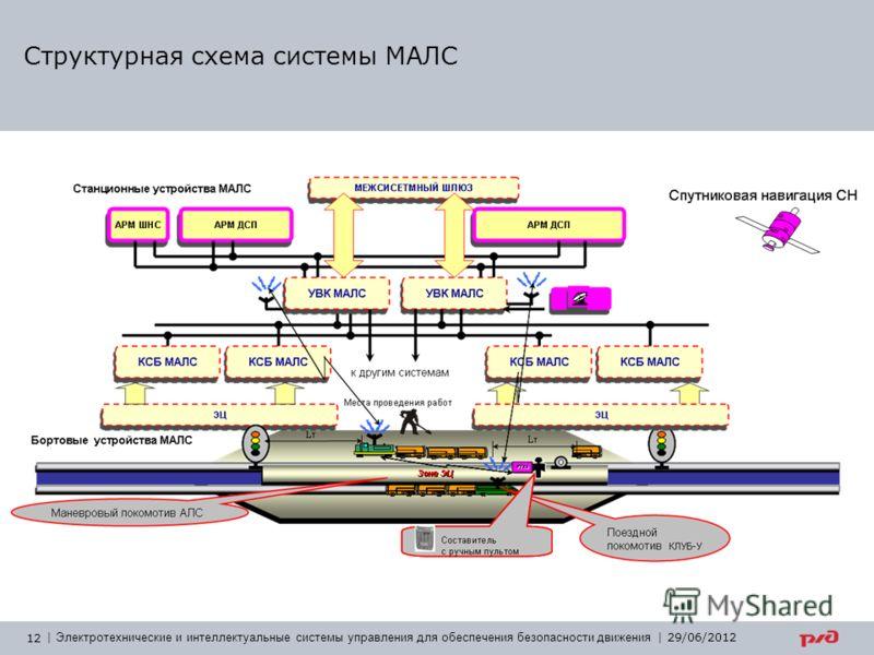 12   Электротехнические и интеллектуальные системы управления для обеспечения безопасности движения   29/06/2012 Структурная схема системы МАЛС
