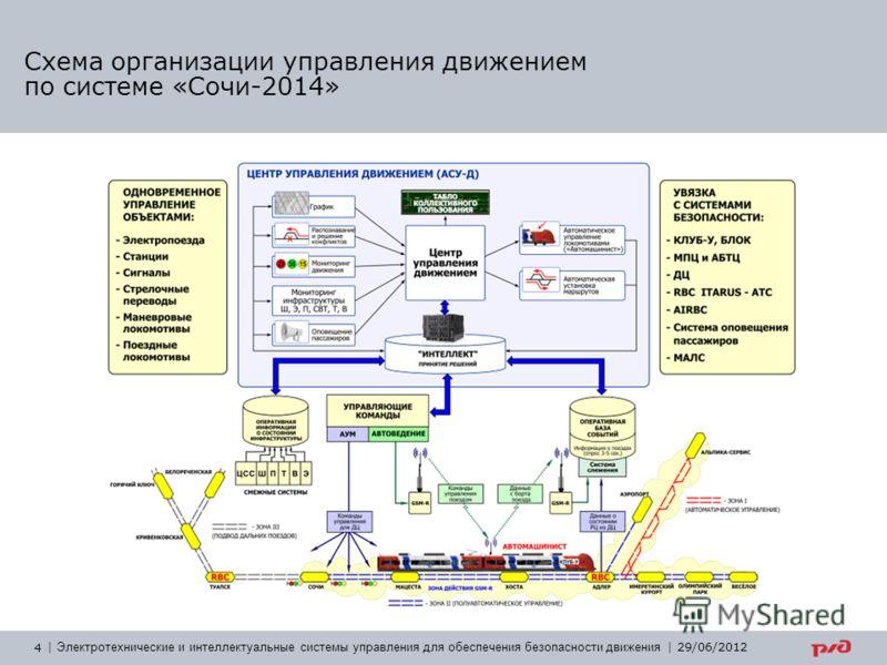 4   Электротехнические и интеллектуальные системы управления для обеспечения безопасности движения   29/06/2012 Схема организации управления движением по системе «Сочи-2014»