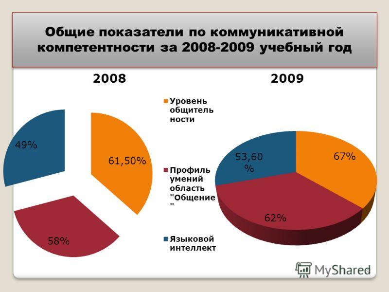 Общие показатели по коммуникативной компетентности за 2008-2009 учебный год Общие показатели по коммуникативной компетентности за 2008-2009 учебный год 32