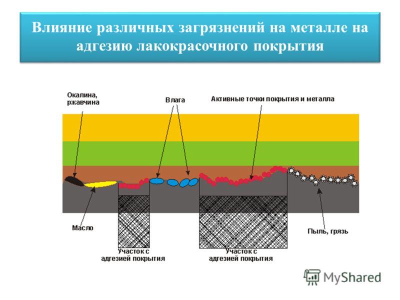Влияние различных загрязнений на металле на адгезию лакокрасочного покрытия